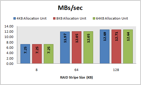 MBs/sec, 8 KB random reads, 32 KB offset