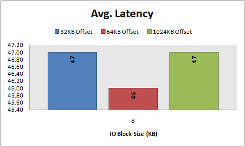 Avg Latency, 8 KB random reads, 32\64\1024 KB offset