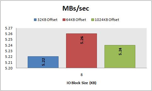 MBs/sec, 8 KB random reads, 32\64\1024 KB offset