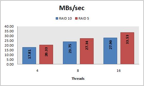MBs/sec, 8 KB random reads, PowerVault 220S