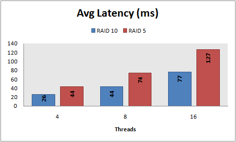 Avg latency, 8 KB random writes, PowerVault MD1000