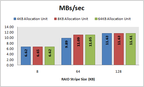 MBs/sec, 8 KB random reads, 32 KB offset