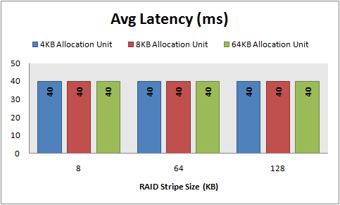 Avg Latency, 8 KB random reads, 64 KB offset