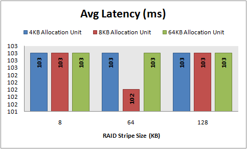 Avg latency, 8 KB random writes, 64 KB offset