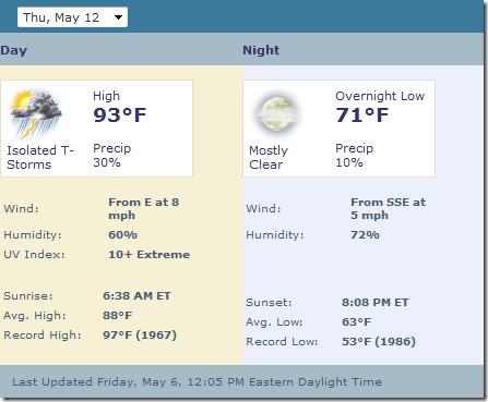 Forecast - 2011.05.12
