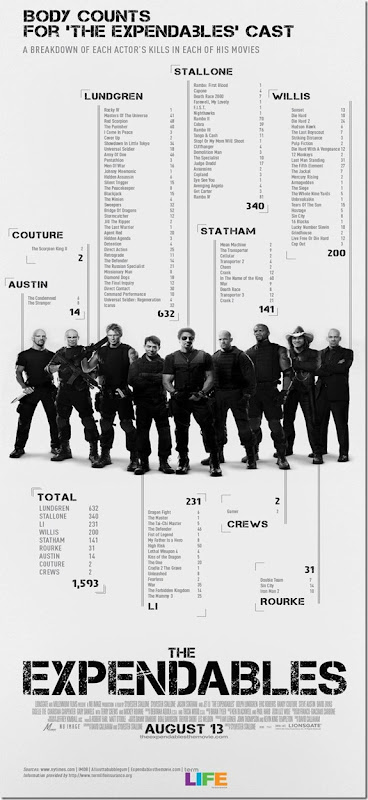 expandables_body_count