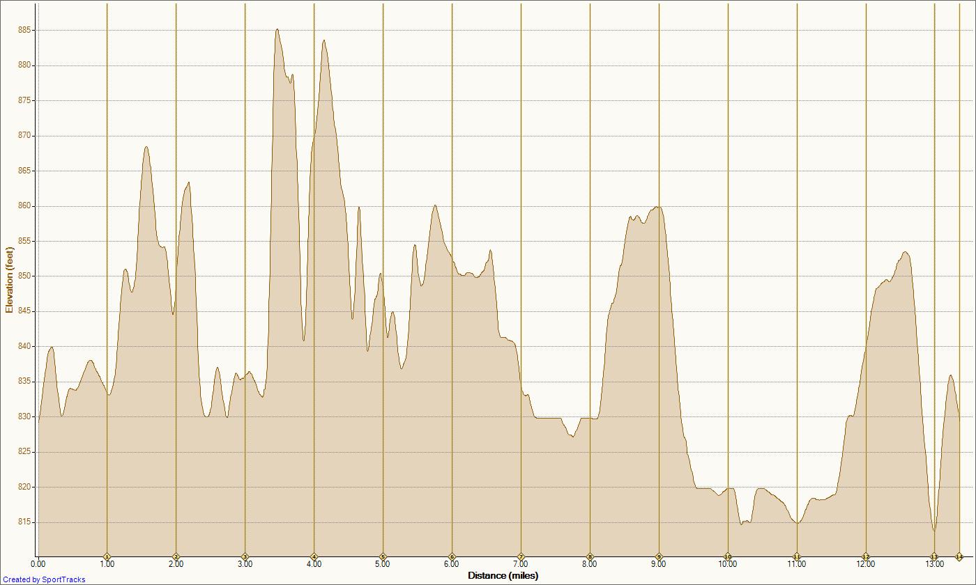 [06 Nov 10 11-6-2010, Elevation - Distance[2].png]