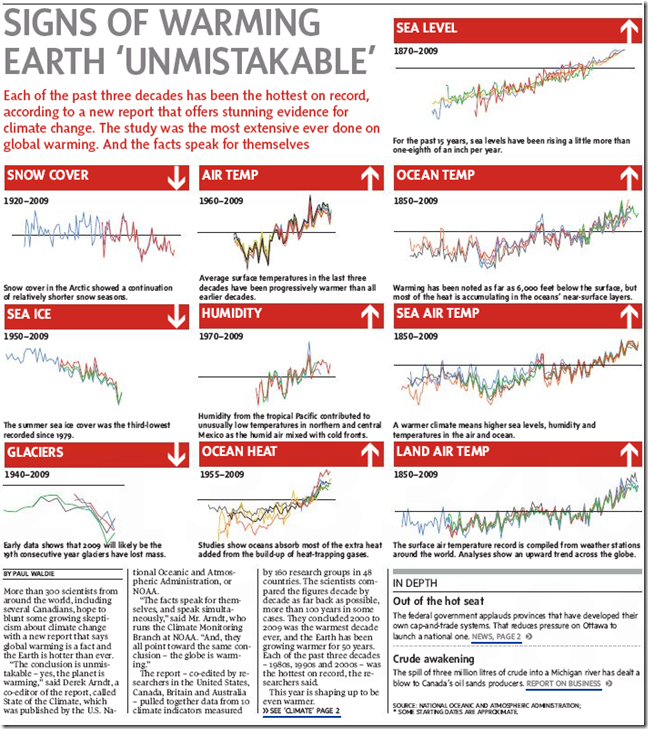 Global warming graphics from Globe and Mail
