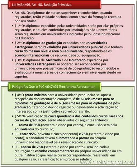 Lei 9434/1996 - Diretrizes e Bases da Educação Nacional. Art. 48