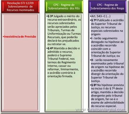 Regime de Sobrestamentos dos Recursos Especial e Extraordinários. Arts 543-B e 543-C do CPC.