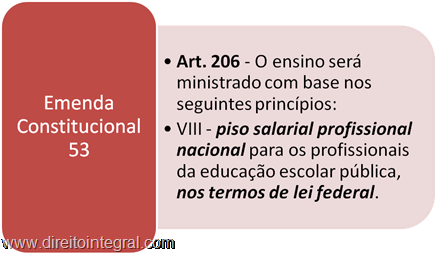 Constituição Federal. Art. 206. Inciso VIII. Piso Salarial Professores Rede Pública