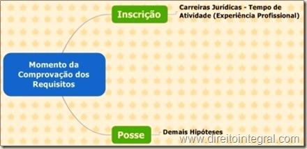 Concurso Público. Comprovação dos Requisitos. Data da Posse e Data da Inscrição do Candidato.