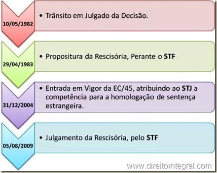 Ação Rescisória. Homologação de Sentença Estrangeira. Competência transferida para o STJ, no Curso do Processo. Cronologia.