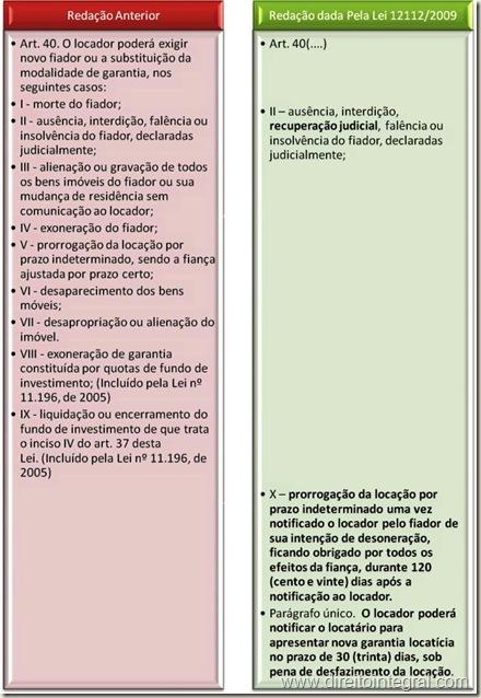 Lei 12112/2009. Alteração do Art. 40 da Lei 8245/1991 (Lei do Inquilinato). Quadro Comparativo.