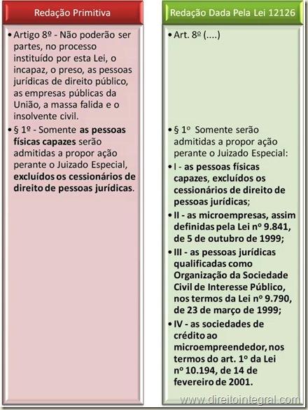 Lei 12126/09. Possibilidade de Oscip e SMP proporem ação em juizado especial estadual. Alteração na lei 9099/95.