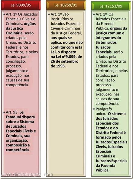 Juizados Especiais da Fazenda Pública, Juizados Especiais e Federais Cíveis e Criminais. Quadro Comparativo do art. 1º da Lei 12153/09