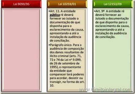 Lei 12153/2009, art. 9º. Ônus de Apresentação de Documentos, pela Fazenda Pública.