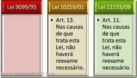 Lei 12.153/2009 - art. 11 - Reexame Necessário.