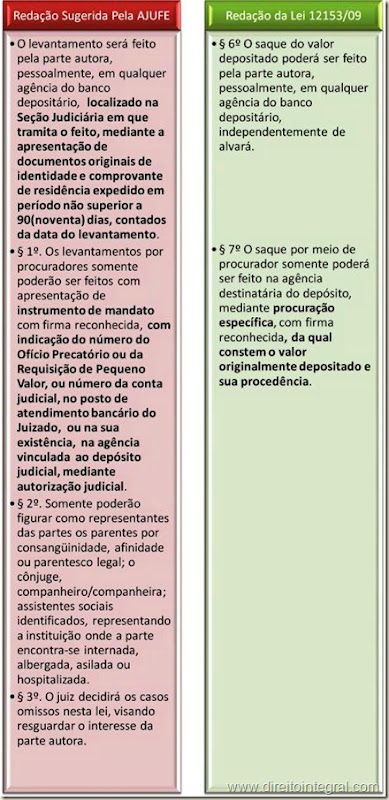 Lei 12153/2009 - Art. 13,§6º e 7º. Saque do Valor Depositado em Conta Bancária pela Fazenda Pública.