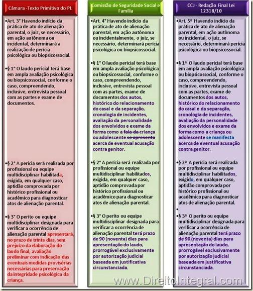Lei 1238/10, art. 5º. Requisitos de Validade do Laudo Pericial sobre Alienação Parental.