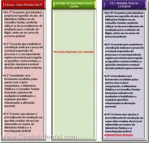 art. 9 da Lei 12318/2010, que dispunha sobre a mediação, vetado pela Presidência.