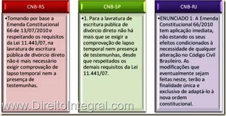 Eficácia Plena da EC 66/10. Orientações dos Colégios Notariais do RJ, SP e RS sobre o Divórcio em Cartório.