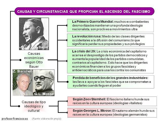 http://lh3.ggpht.com/_nqapLMgpkL0/S5UG0MQpgXI/AAAAAAAAASs/Zy9URb2YQn8/s800/fascismo_1.jpg