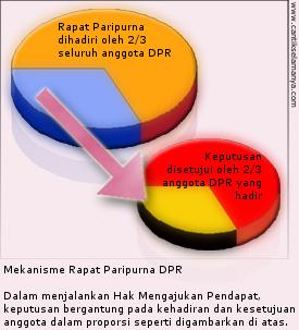 Hak Mengajukan Pendapat DPR