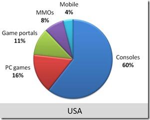 2009 sales USA