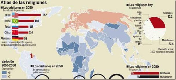 cristianos en 2050