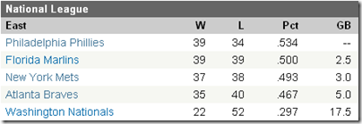 NL East Standings 6/30/09