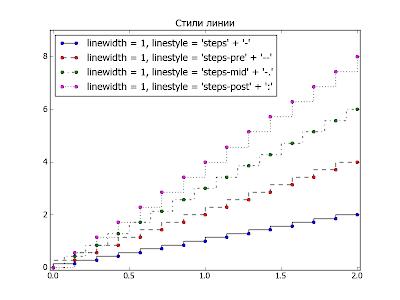 Пакет matplotlib. Пример использования свойства linestyle