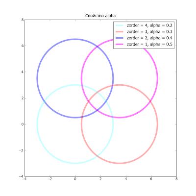 Пакет matplotlib. Пример использования свойства alpha