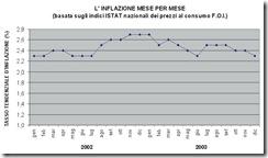 BTP indicizzati a inflazione
