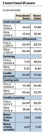 nuovi-tassi-usura-mutui