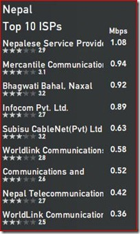 top-isps-nepal