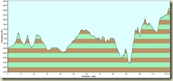 Route Profile_Vernal