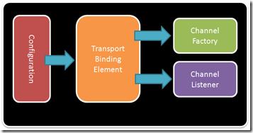 binding element