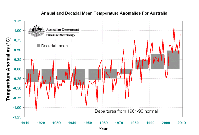 sydney annual average temperature - photo#27