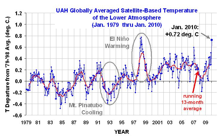 UAH Globally Averaged Satellite-Based Temperature of the Lower Atmosphere, Jan 1979- Jan 2010. Climate Progress