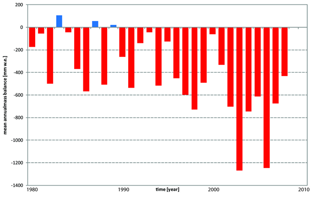 Mean annual mass balance of reference glaciers, 1980-2008. World Glacier Monitoring Service