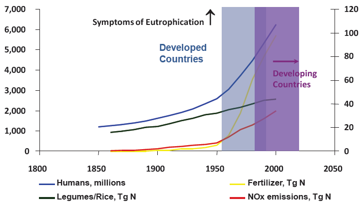 Symptoms of Coastal Eutrophication, 1850s - 2000s, showing human population, and nitrogen emissions from agriculture. Graphic: N. N. Rabalais, et al., 2010