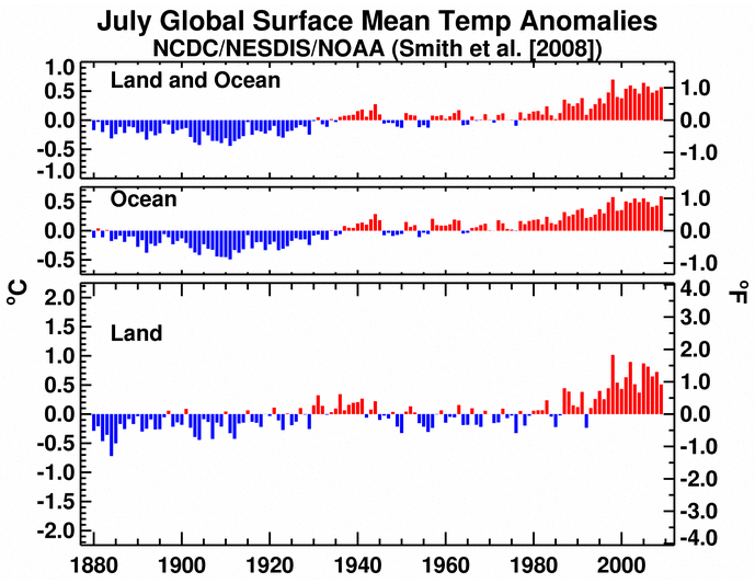 July 09 Global Surface Mean Temp Anomalies