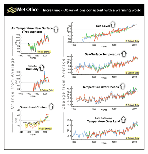Met Office: Observations consistent with a warming world (increasing). metoffice.gov.uk
