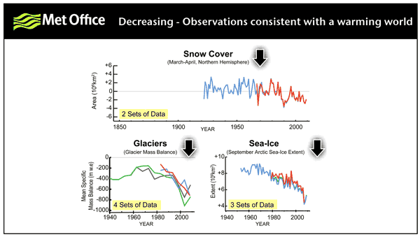 Met Office: Observations consistent with a warming world (decreasing). metoffice.gov.uk