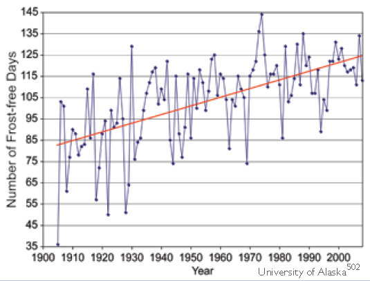 Fairbanks Frost-Free Season, 1904 to 2008. Over the past 100 years, the length of the frost-free season in Fairbanks, Alaska, has increased by 50 percent. The trend toward a longer frost-free season is projected to produce benefits in some sectors and detriments in others. Univeristy of Alaska via globalchange.gov
