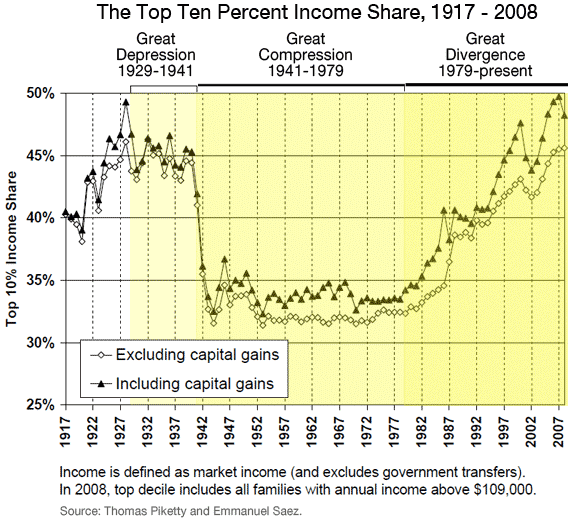 US Top Ten Percent Income Share, 1917-2008. Thomas Piketty and Emmanuel Saez