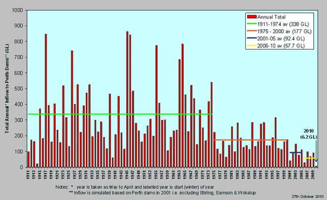 Annual inflow to Perth dams, 1911-2010, showing stepwise changes. watercorporation.com.au