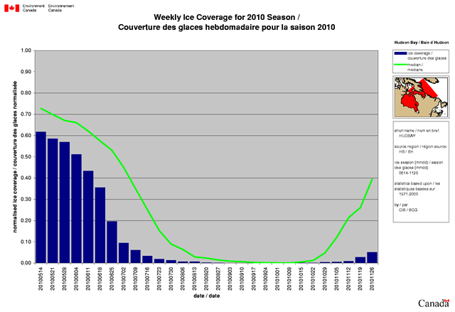 Weekly Ice Coverage in Western Hudson Bay for the 2010 Season. The green trace shows the median. In 2010, the ice broke up exceptionally early in the summer and formed up exceptionally late. It is likely that some polar bears, especially the young ones, will die even after they make it back out on the ice because their condition will be too poor to recover. Environment Canada / nwf.org