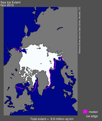 Arctic sea ice extent for November 2010 was 9.89 million square kilometers (3.82 million square miles). The magenta line shows the 1979 to 2000 median extent for that month. The black cross indicates the geographic North Pole. Credit: National Snow and Ice Data Center